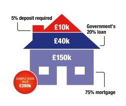 Help to Buy Equity Loan explained
