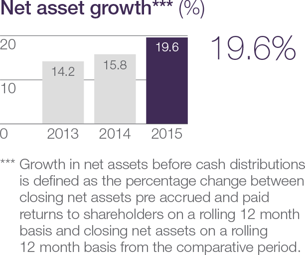Net assets growth (including returns to shareholders)
