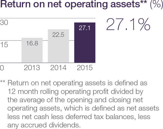 Return on net operating assets