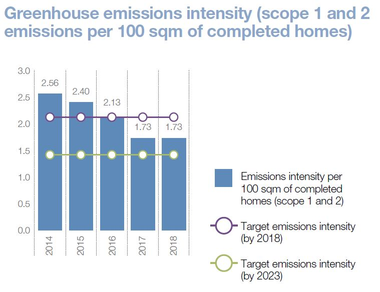 Greenhouse gas emissions inensity graph