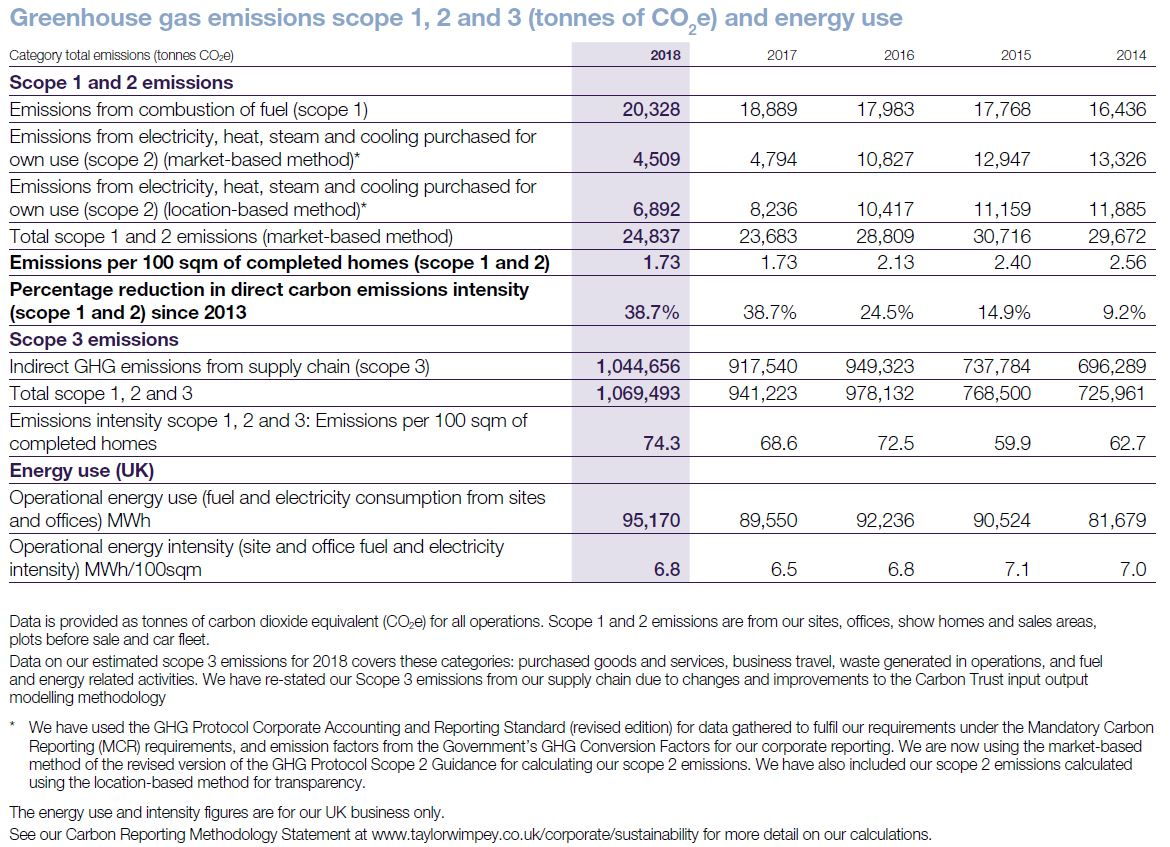 Greenhouse gas emissions table