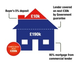 Help to Buy Scheme Mortgage Guarantee