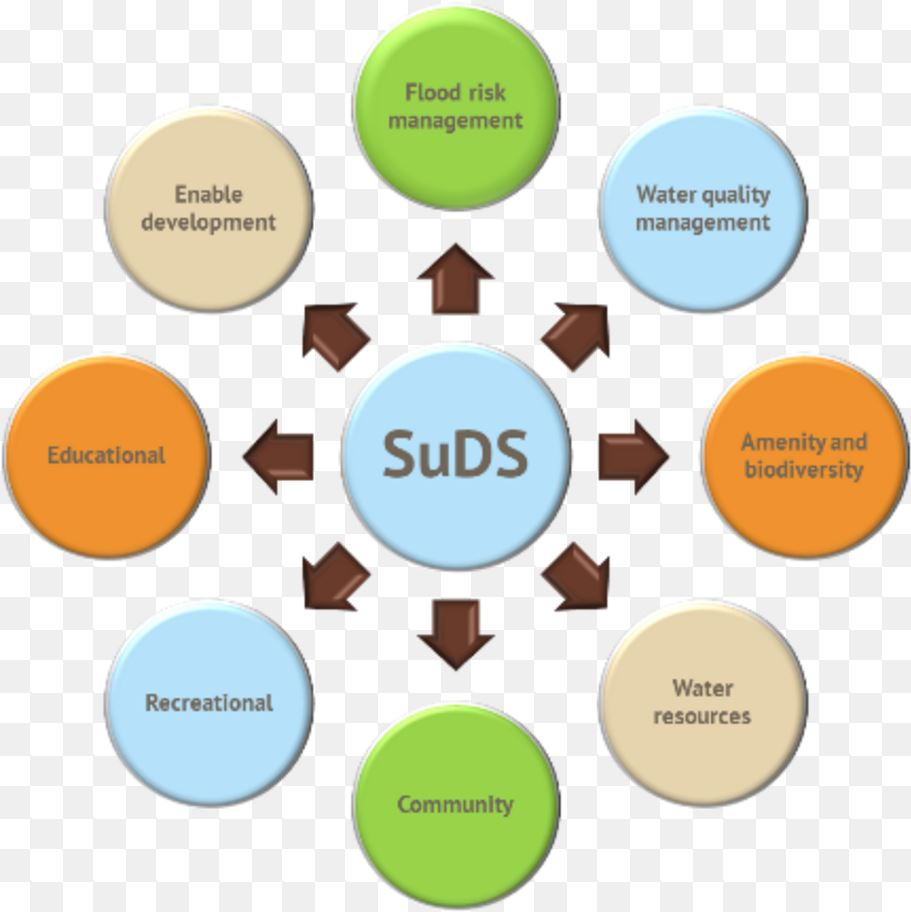 Benefits of SuDS