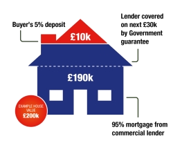 Help to Buy Mortgage Guarantee explained