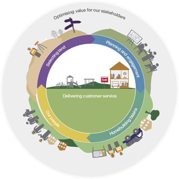 We create value and deliver quality across the housing cycle.
