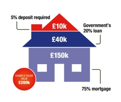 33121_TWUK-National-email-HTB equity loan-graphic